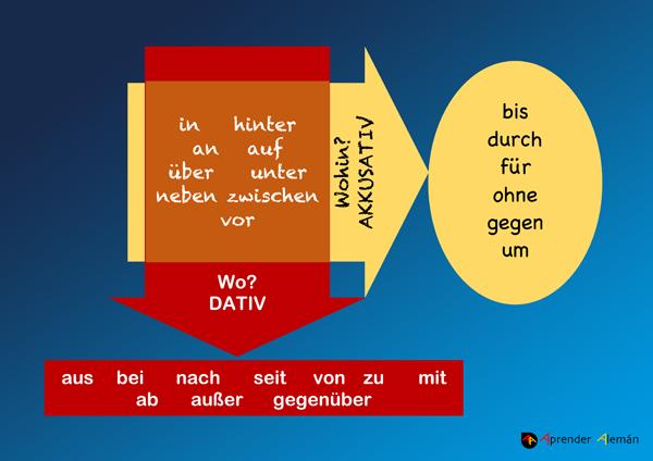 Las Preposiciones En Alemán Aprender Aleman