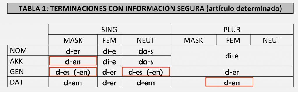 Microsoft Word - LA DECLINACION DEL ADJETIVO.docx